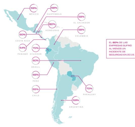 33% de las empresas de América Latina cuenta con plan de continuidad de negocio