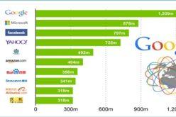 Google es la firma que lidera el top 10 en internet