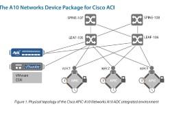 A10 Networks presenta soluciones para Centro de Datos en Cisco Live Cancún