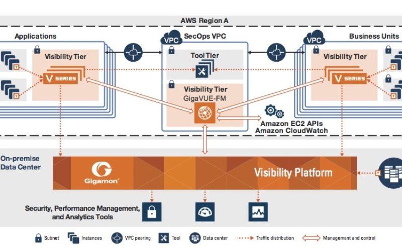 Gigamon presenta plataforma de visibilidad integral para Amazon Web Services (AWS)