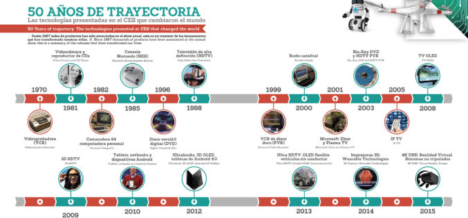 CES, 50 años de trayectoria: Infografía