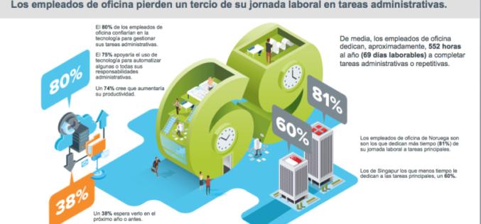 Empleados de oficina dedican una tercera parte de su jornada laboral a actividades administrativas