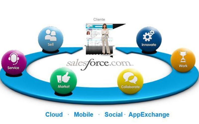 Salesforce ayuda a Hidrosina fortaleciendo la relación con sus clientes