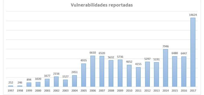 Máximo histórico de vulnerabilidades durante el 2017