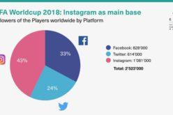 Estudio ECCO en la Copa del Mundo: Portugal es el campeón de las redes sociales gracias a Ronaldo