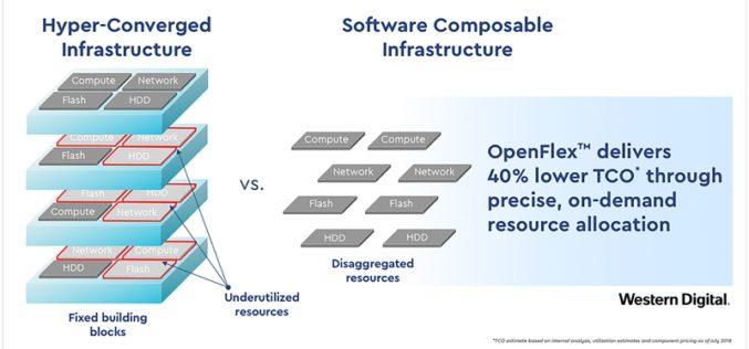 Western Digital revela futuro de infraestructura de datos