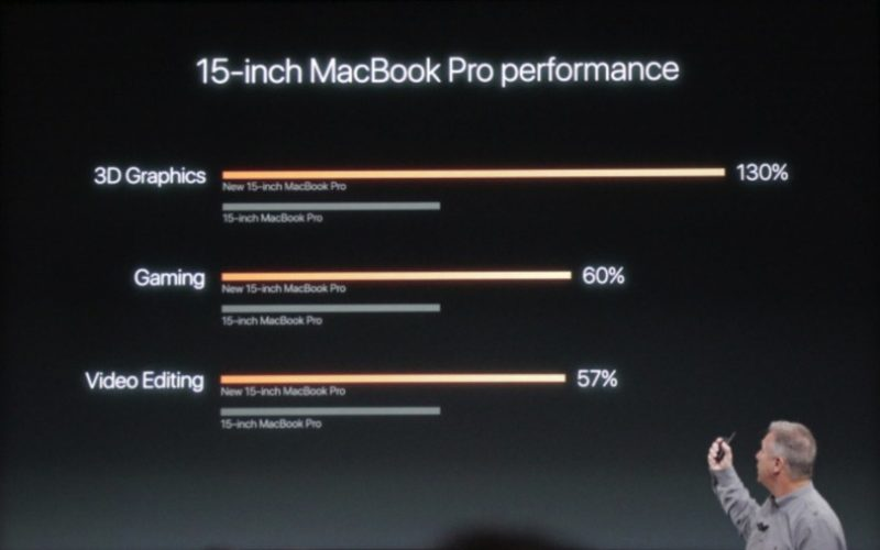 AMD Radeon™ Vega Mobile Discrete Graphics llega a MacBook Pro